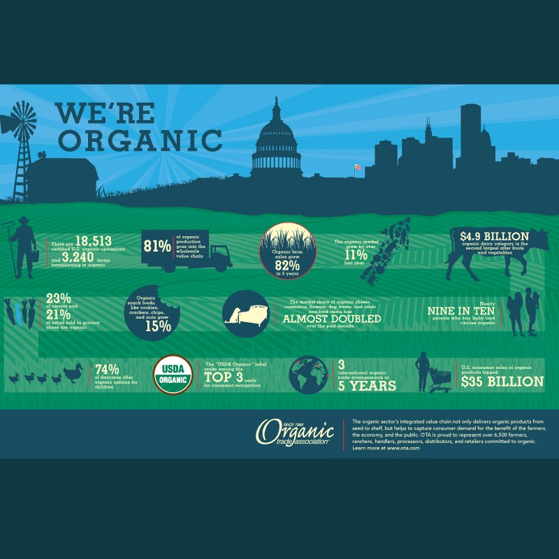 Organic Trade Associate infographic design